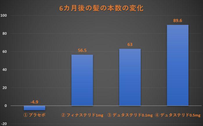 フィナステリドとデュタステリドの比較試験のグラフ
