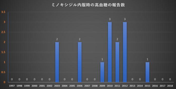 ミノキシジルの高血糖の報告数
